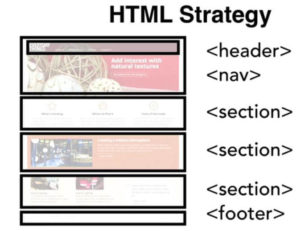 web layout - Strategija za izgled web stranice